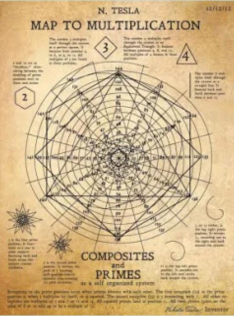 Tesla Diyagramı - Çarpım haritası